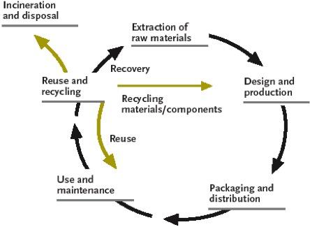 改繪自:英國PLB展示設計公司「可持續展示設計:博物館綠化策略」簡報