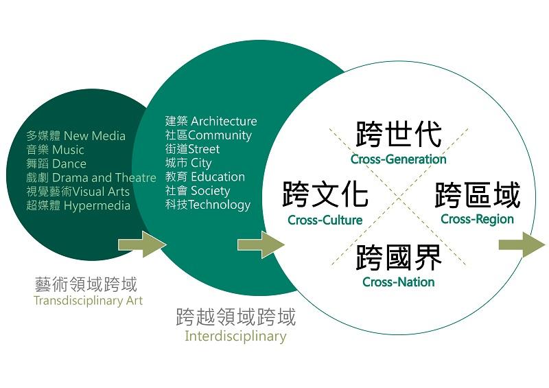 林曼麗教授認為「藝術的跨領域」可分為三個層次:1. 藝術領域內不同媒介的結合;2. 藝術與其他領域的互動;3. 涉及不同文化、超越時空和地域的對話。