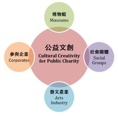 公益文創模式概念圖,其架構主要是由博物館、社會團體、參與企業、藝文產業四方合作,以博物館為平臺,整合跨域專業及資源。