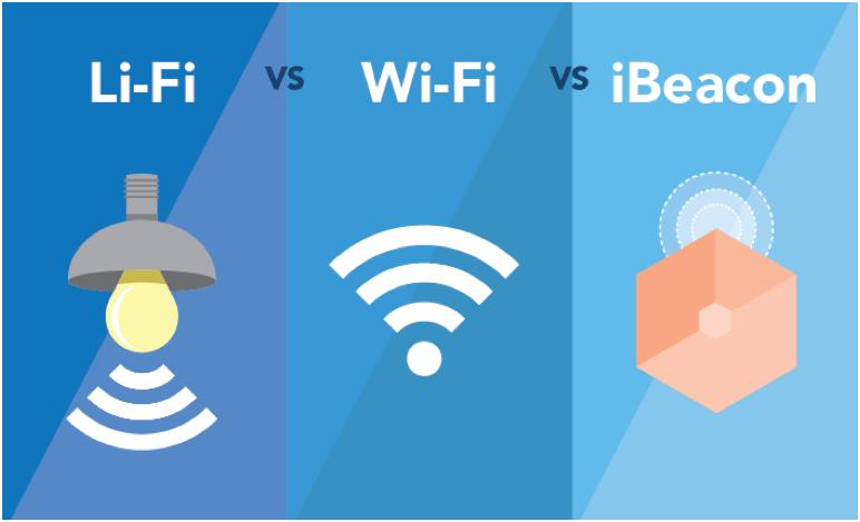 LiFi、WiFi、Beacon室內定位技術比較