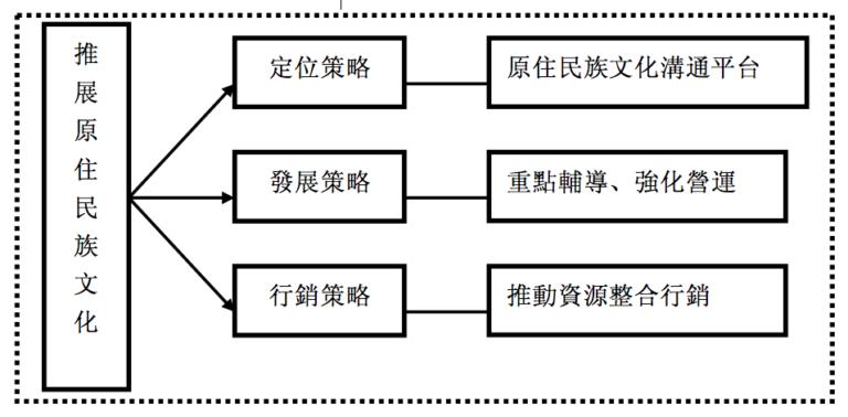 圖2-1 原民館整體策略發展
