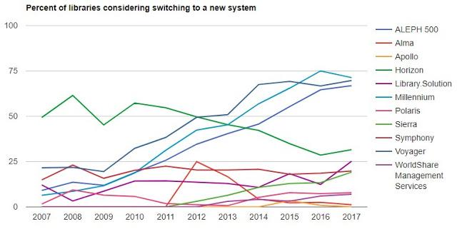 2017年全球圖書館自動化系統調查